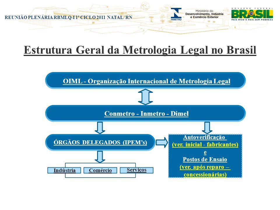 Estrutura Geral da Metrologia Legal no Brasil
