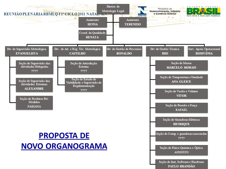 PROPOSTA DE NOVO ORGANOGRAMA
