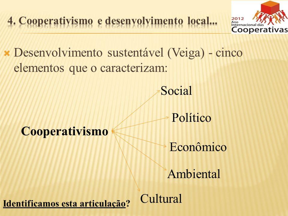 4. Cooperativismo e desenvolvimento local...