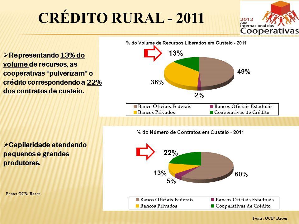 CRÉDITO RURAL - 2011 Representando 13% do volume de recursos, as cooperativas pulverizam o crédito correspondendo a 22% dos contratos de custeio.