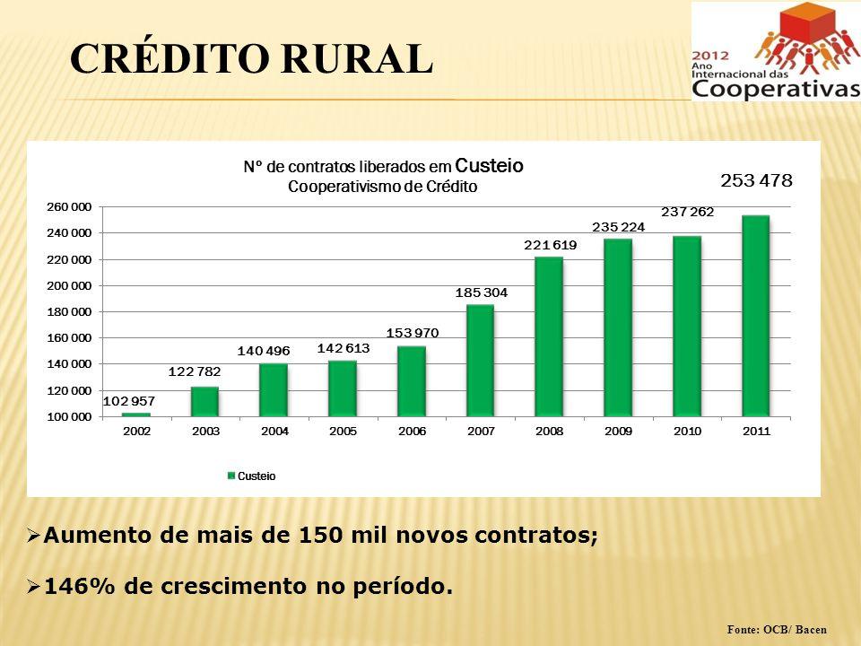 CRÉDITO RURAL Aumento de mais de 150 mil novos contratos;