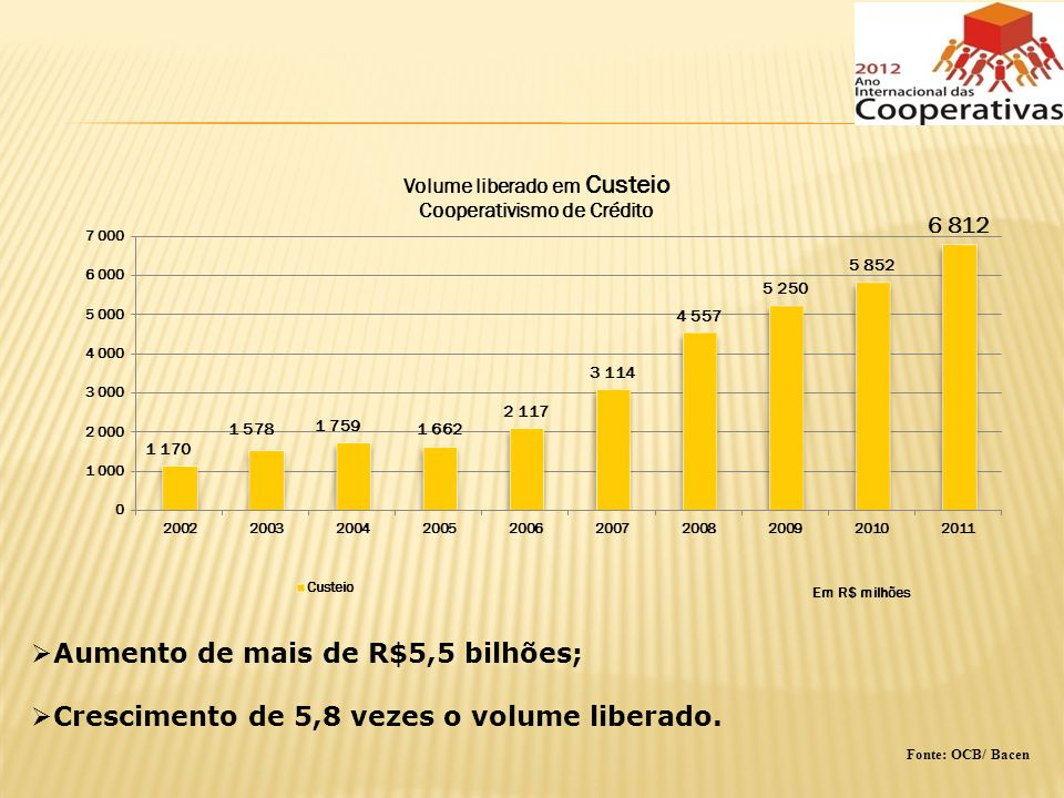 Aumento de mais de R$5,5 bilhões;