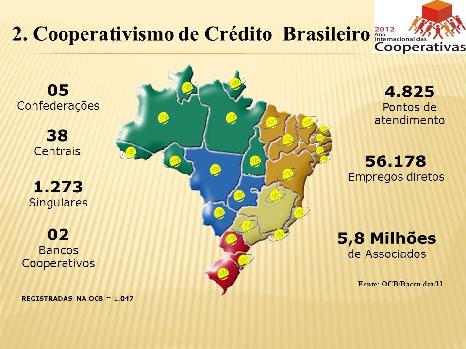 2. Cooperativismo de Crédito Brasileiro