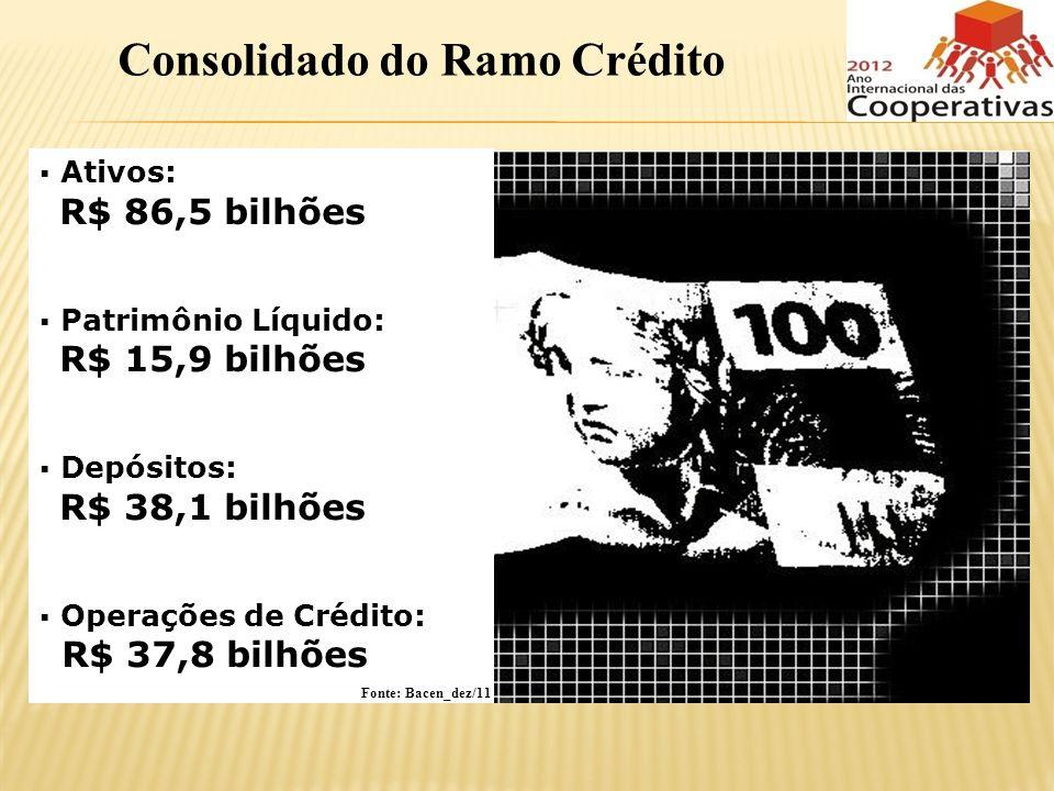 Consolidado do Ramo Crédito