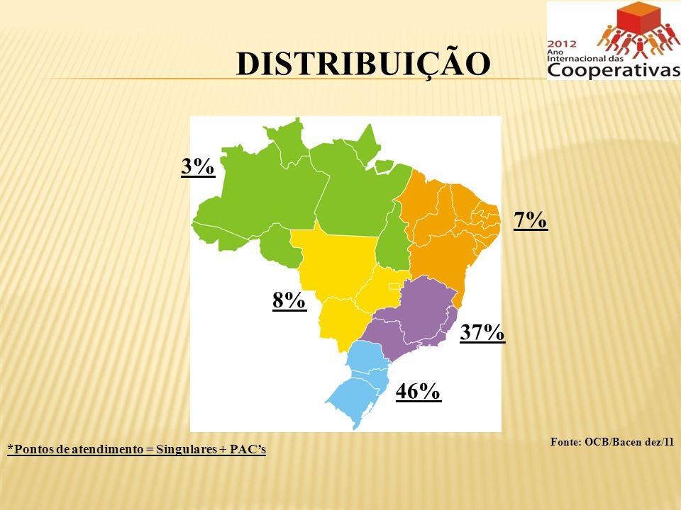 DISTRIBUIÇÃO 3% 7% 8% 37% 46% Fonte: OCB/Bacen dez/11 *Pontos de atendimento = Singulares + PAC's