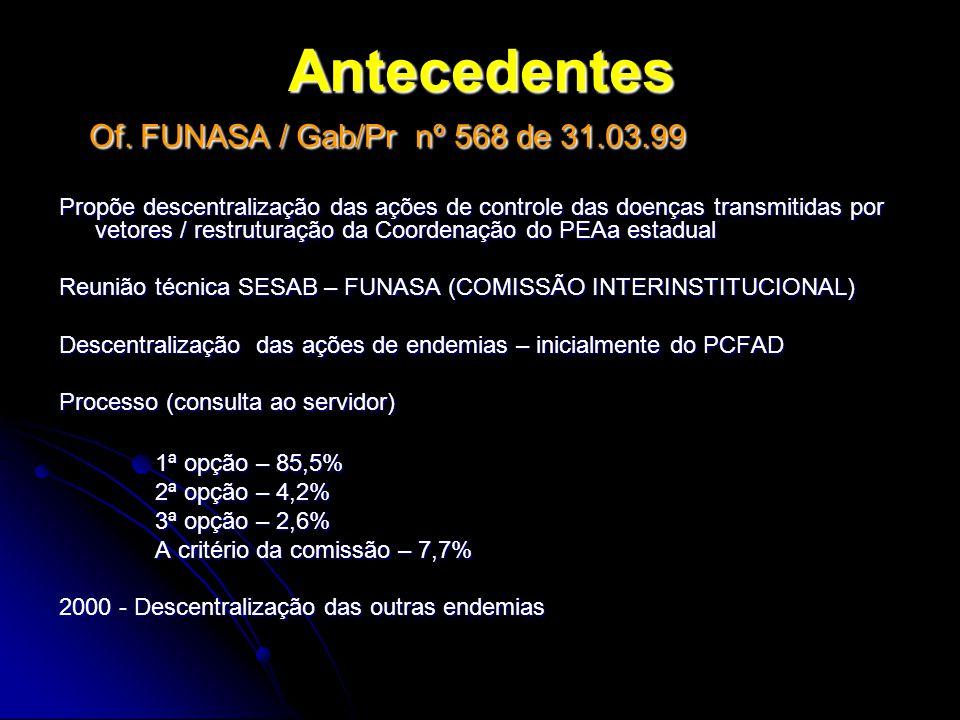 Antecedentes Of. FUNASA / Gab/Pr nº 568 de 31.03.99