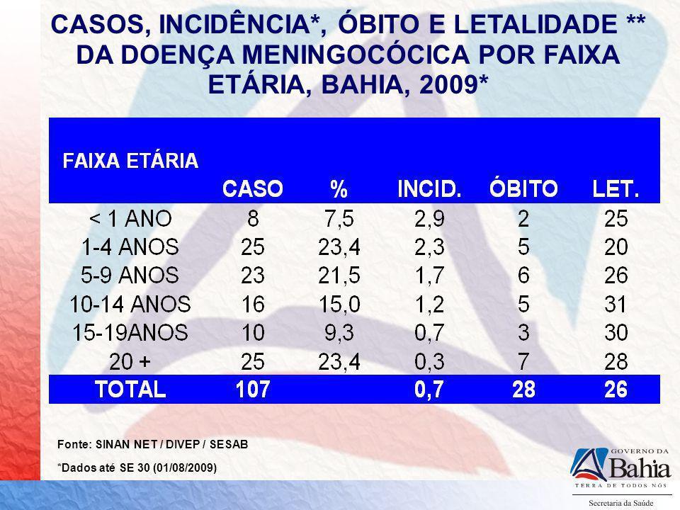 CASOS, INCIDÊNCIA. , ÓBITO E LETALIDADE