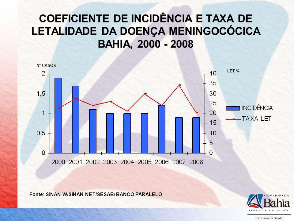 COEFICIENTE DE INCIDÊNCIA E TAXA DE LETALIDADE DA DOENÇA MENINGOCÓCICA BAHIA, 2000 - 2008