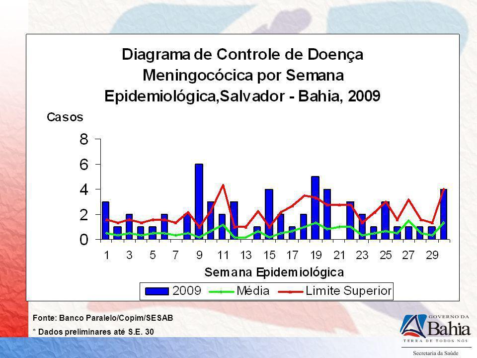 Fonte: Banco Paralelo/Copim/SESAB