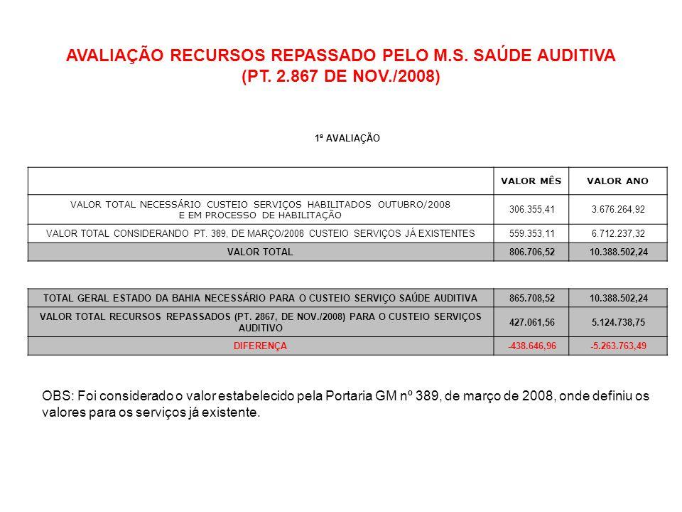 AVALIAÇÃO RECURSOS REPASSADO PELO M.S. SAÚDE AUDITIVA