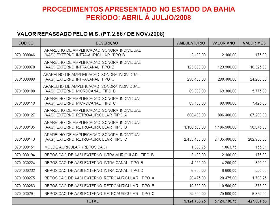 PROCEDIMENTOS APRESENTADO NO ESTADO DA BAHIA