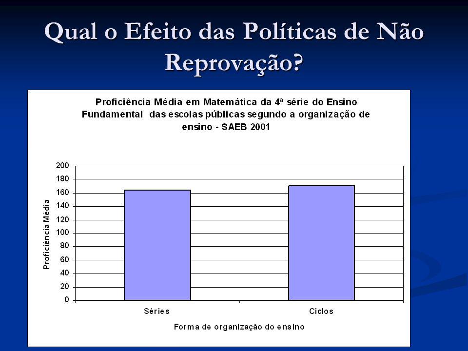 Qual o Efeito das Políticas de Não Reprovação
