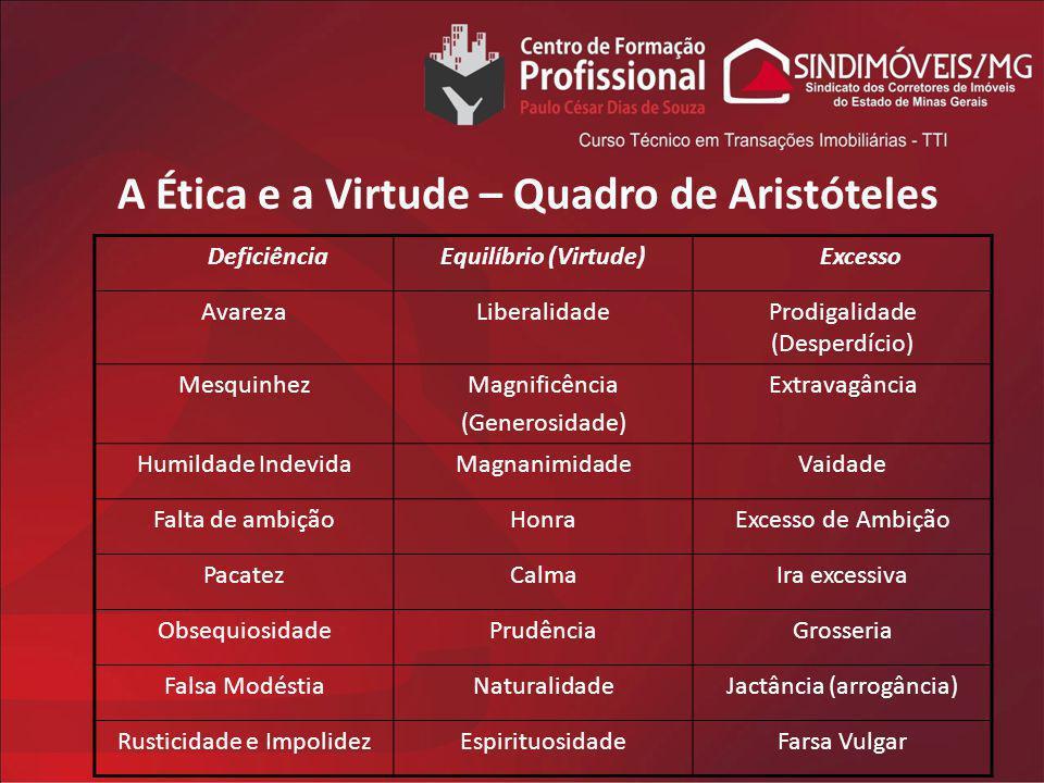 A Ética e a Virtude – Quadro de Aristóteles