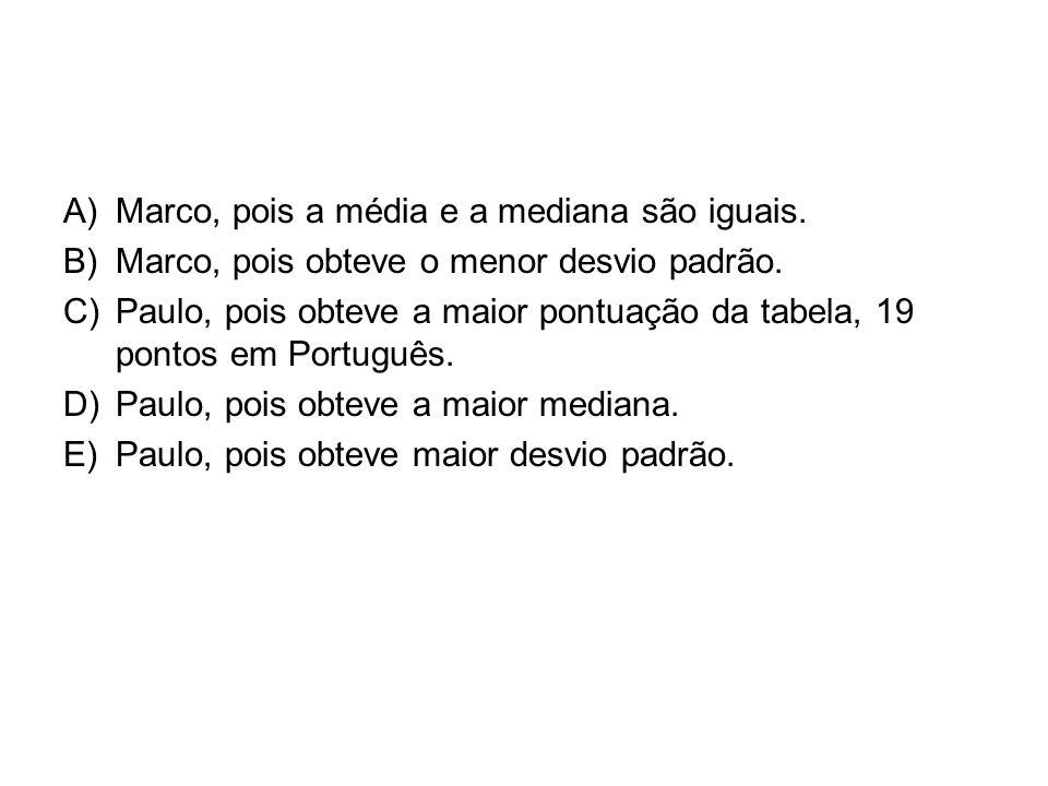 Marco, pois a média e a mediana são iguais.