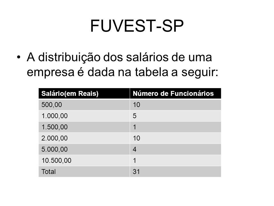 FUVEST-SP A distribuição dos salários de uma empresa é dada na tabela a seguir: Salário(em Reais) Número de Funcionários.