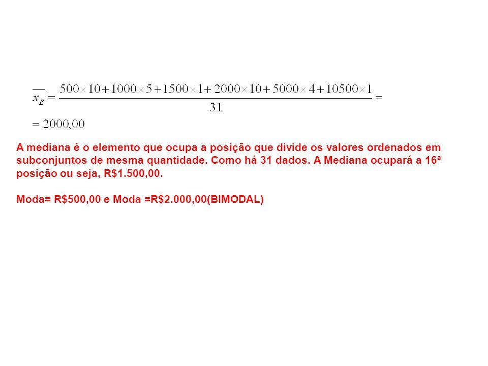 A mediana é o elemento que ocupa a posição que divide os valores ordenados em subconjuntos de mesma quantidade. Como há 31 dados. A Mediana ocupará a 16ª posição ou seja, R$1.500,00.