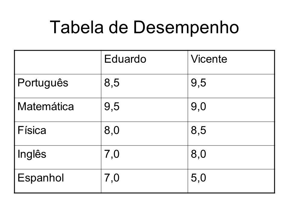 Tabela de Desempenho Eduardo Vicente Português 8,5 9,5 Matemática 9,0
