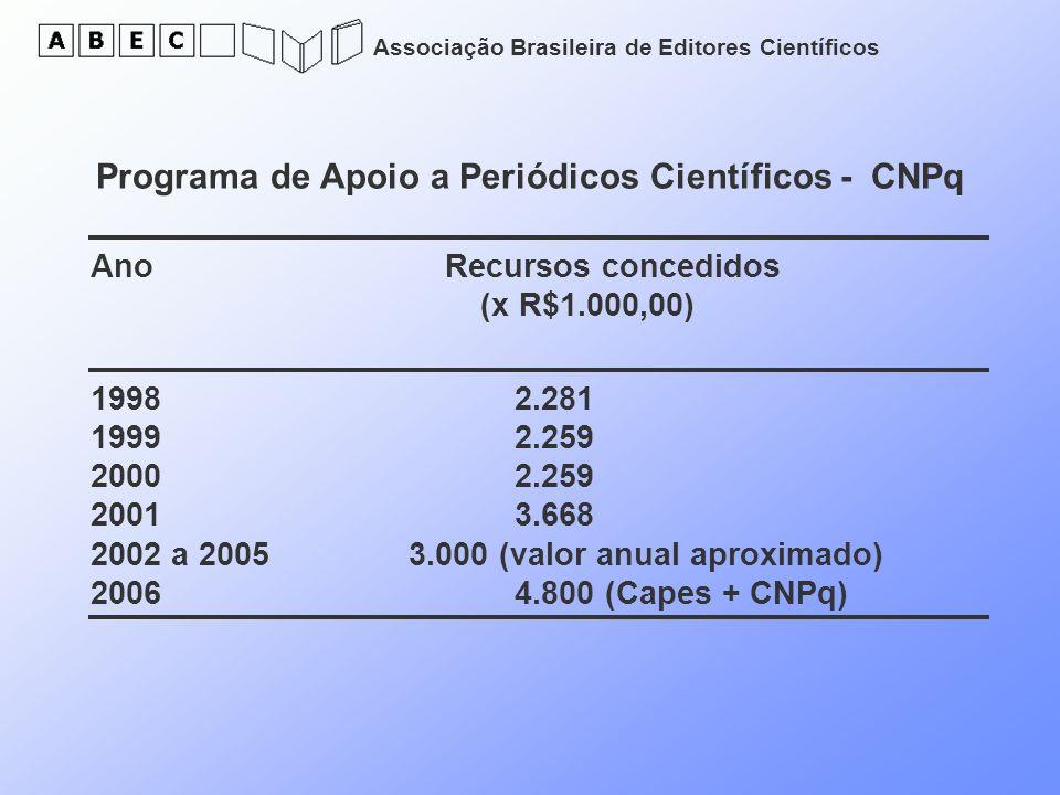 Programa de Apoio a Periódicos Científicos - CNPq