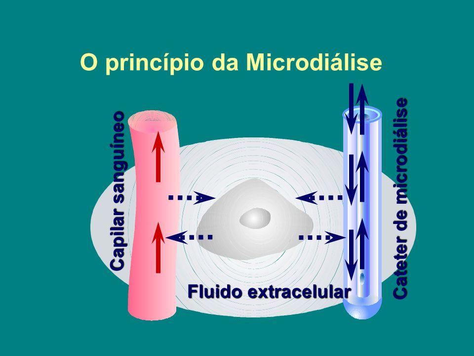O princípio da Microdiálise