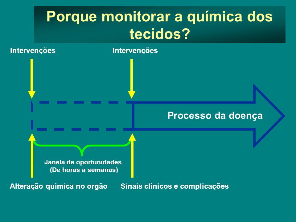Porque monitorar a química dos tecidos