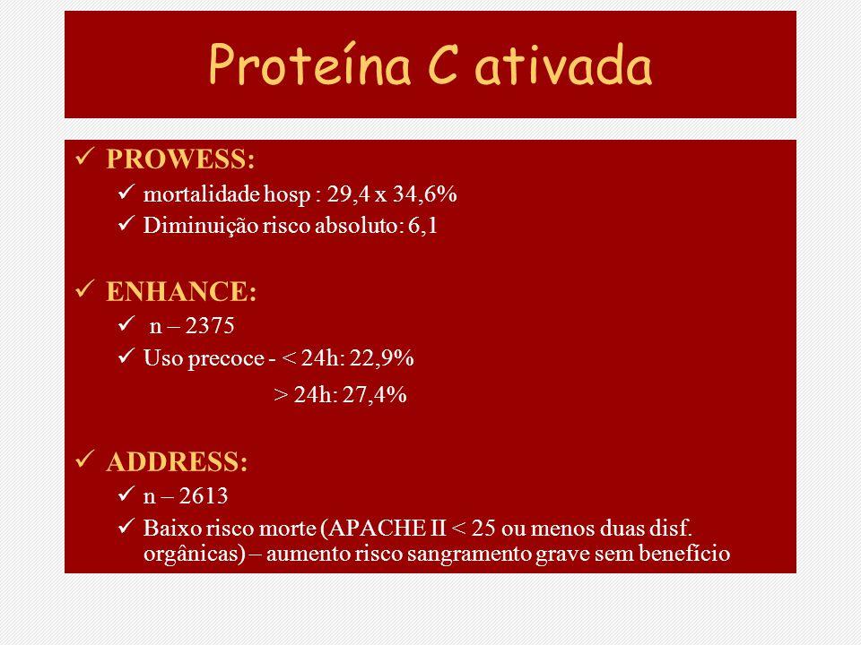 Proteína C ativada PROWESS: ENHANCE: > 24h: 27,4% ADDRESS: