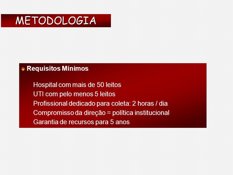 METODOLOGIA Requisitos Mínimos Hospital com mais de 50 leitos