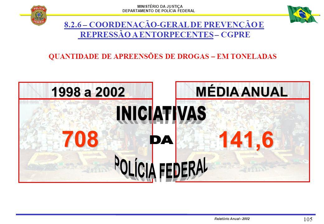 708 141,6 INICIATIVAS DA POLÍCIA FEDERAL 1998 a 2002 MÉDIA ANUAL