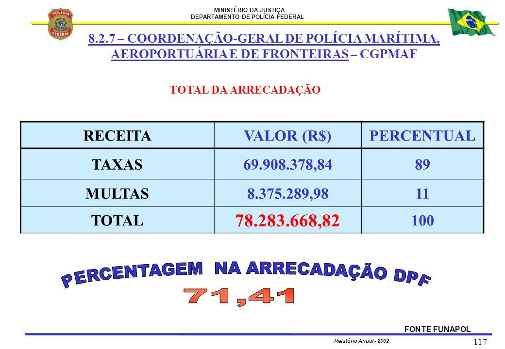 PERCENTAGEM NA ARRECADAÇÃO DPF 71,41