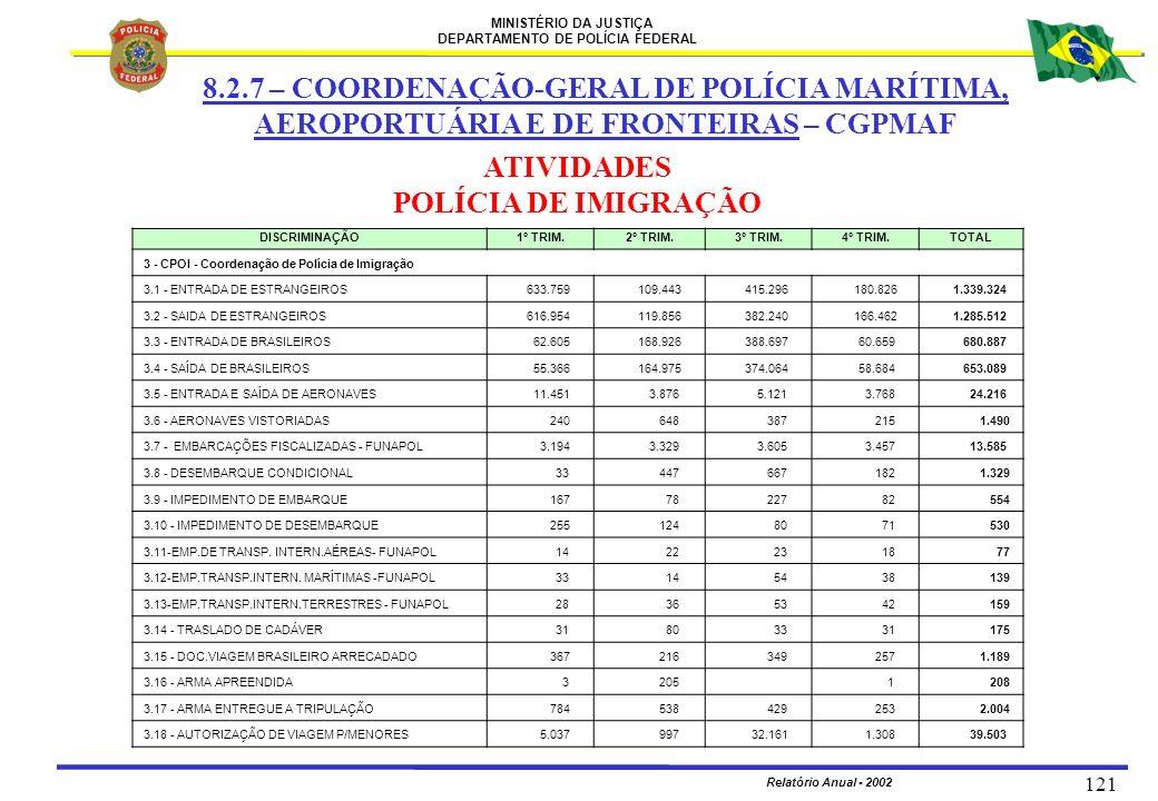 ATIVIDADES POLÍCIA DE IMIGRAÇÃO