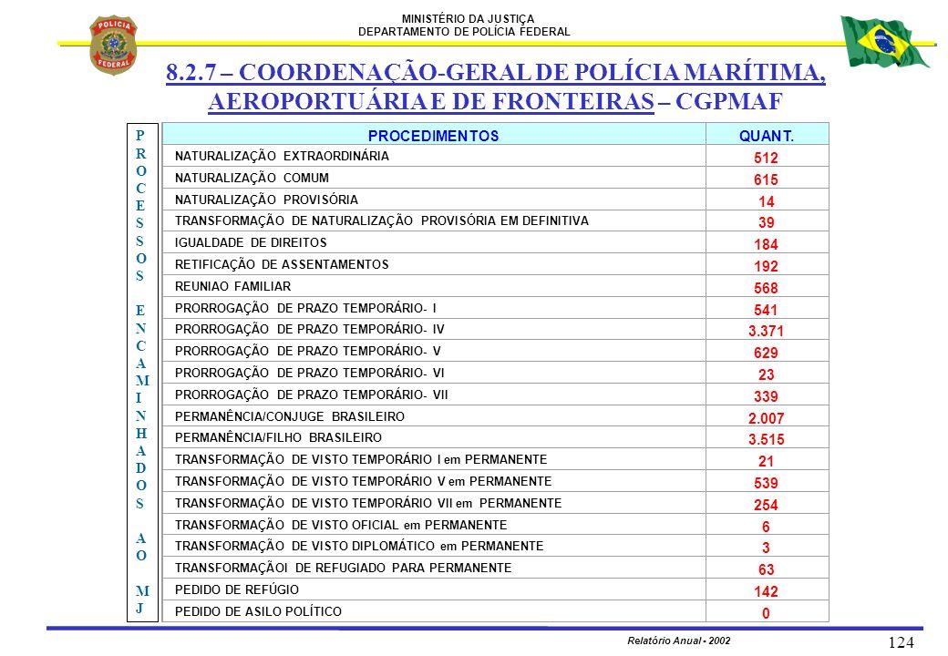 8.2.7 – COORDENAÇÃO-GERAL DE POLÍCIA MARÍTIMA,