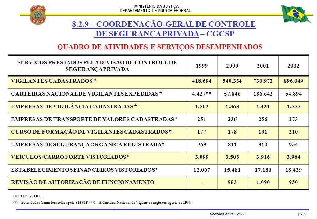 SERVIÇOS PRESTADOS PELA DIVISÃO DE CONTROLE DE SEGURANÇA PRIVADA