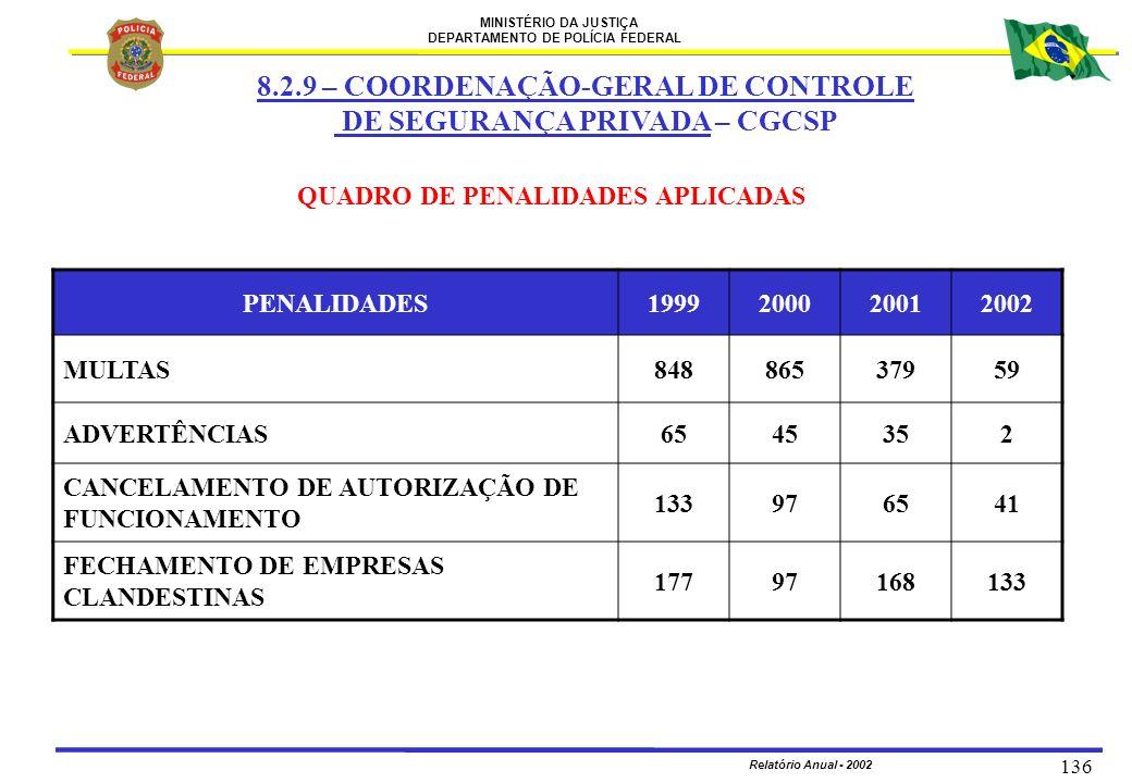 8.2.9 – COORDENAÇÃO-GERAL DE CONTROLE DE SEGURANÇA PRIVADA – CGCSP