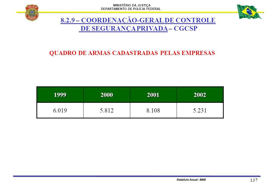 QUADRO DE ARMAS CADASTRADAS PELAS EMPRESAS
