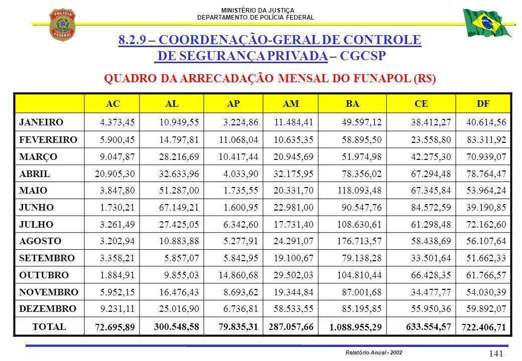 QUADRO DA ARRECADAÇÃO MENSAL DO FUNAPOL (R$)