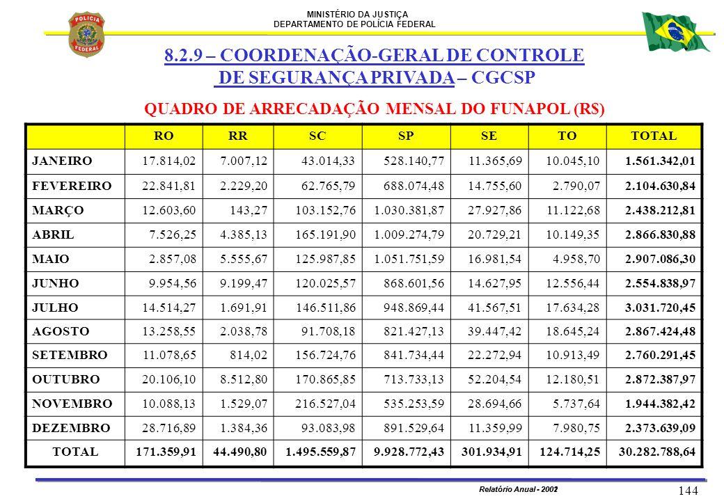 QUADRO DE ARRECADAÇÃO MENSAL DO FUNAPOL (R$)