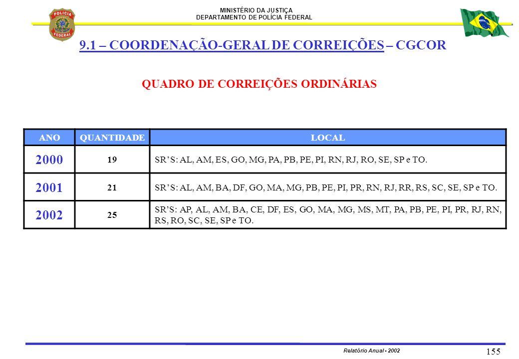 QUADRO DE CORREIÇÕES ORDINÁRIAS