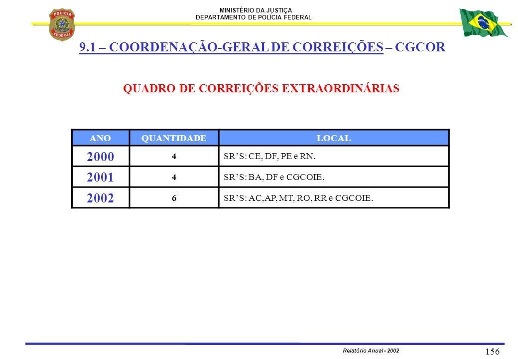 9.1 – COORDENAÇÃO-GERAL DE CORREIÇÕES – CGCOR