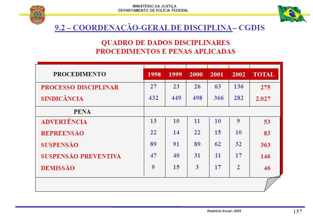 QUADRO DE DADOS DISCIPLINARES PROCEDIMENTOS E PENAS APLICADAS