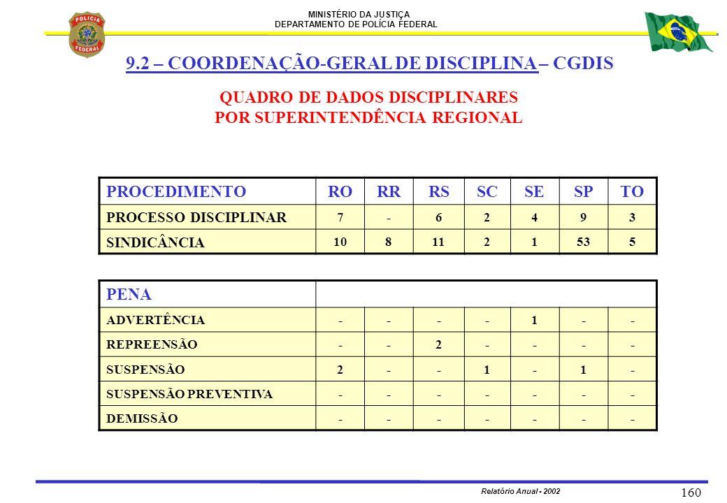 QUADRO DE DADOS DISCIPLINARES POR SUPERINTENDÊNCIA REGIONAL