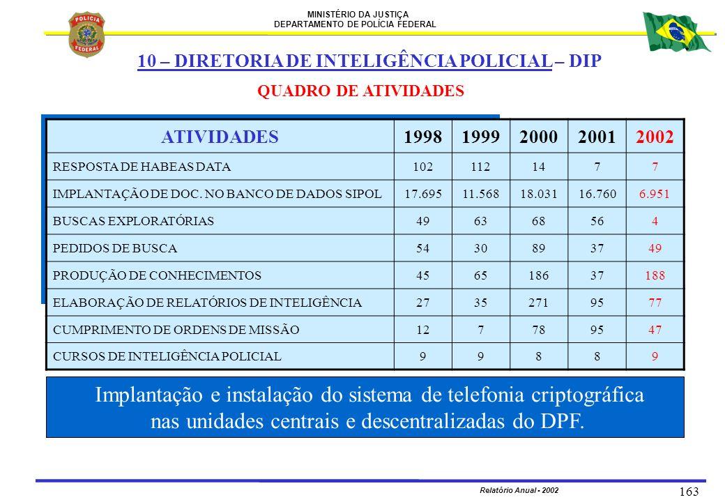 nas unidades centrais e descentralizadas do DPF.