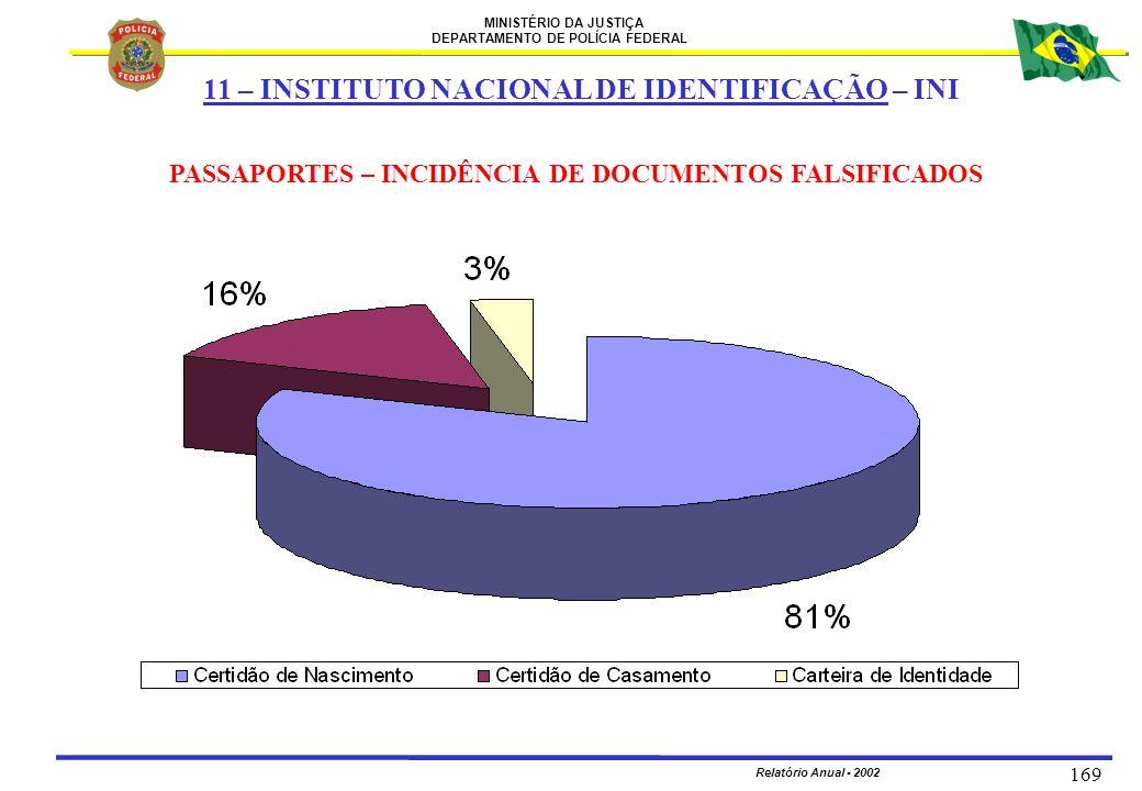 PASSAPORTES – INCIDÊNCIA DE DOCUMENTOS FALSIFICADOS