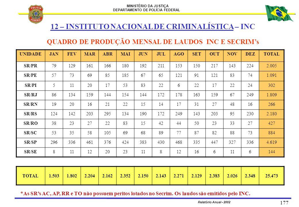 QUADRO DE PRODUÇÃO MENSAL DE LAUDOS INC E SECRIM's
