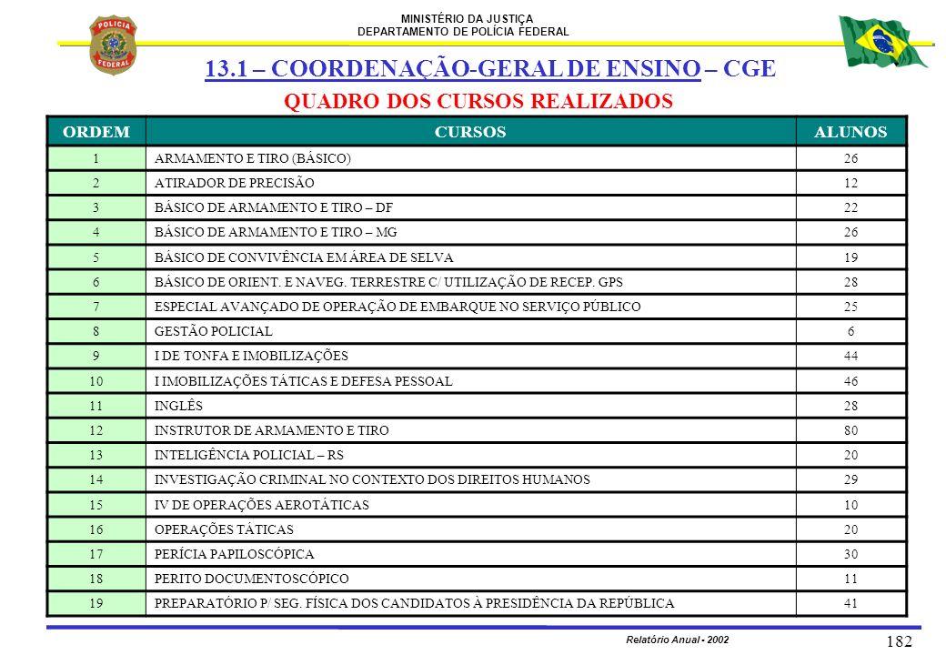 13.1 – COORDENAÇÃO-GERAL DE ENSINO – CGE
