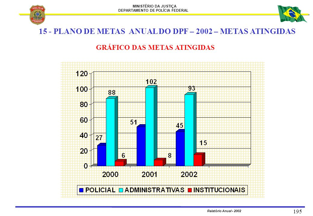 15 - PLANO DE METAS ANUAL DO DPF – 2002 – METAS ATINGIDAS
