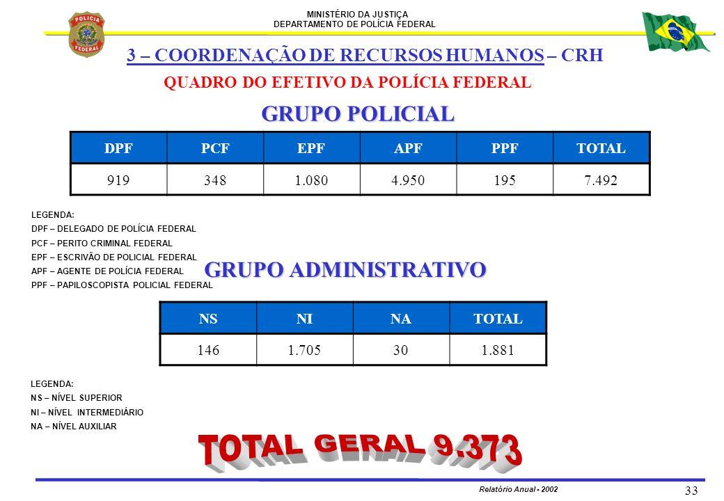 TOTAL GERAL 9.373 GRUPO POLICIAL GRUPO ADMINISTRATIVO