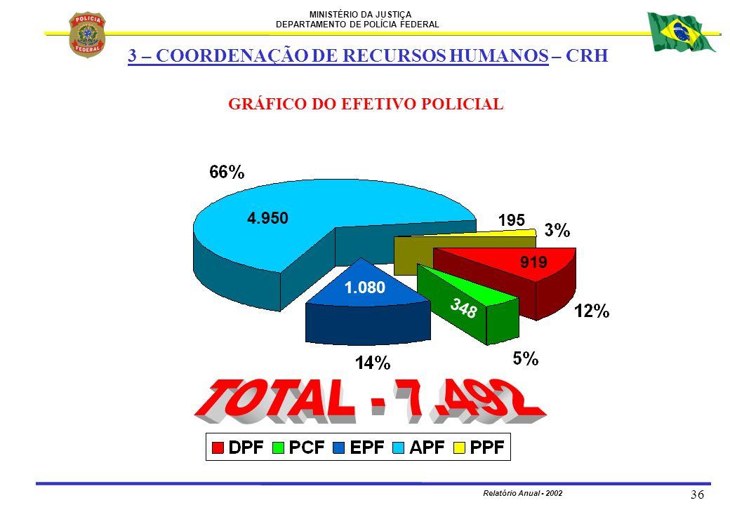GRÁFICO DO EFETIVO POLICIAL