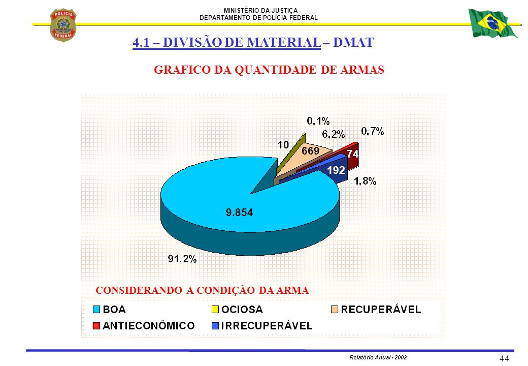 4.1 – DIVISÃO DE MATERIAL – DMAT