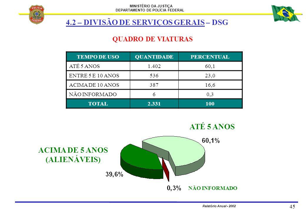 ATÉ 5 ANOS ACIMA DE 5 ANOS (ALIENÁVEIS)