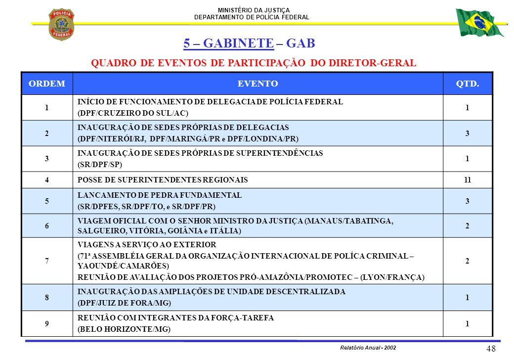 5 – GABINETE – GAB QUADRO DE EVENTOS DE PARTICIPAÇÃO DO DIRETOR-GERAL