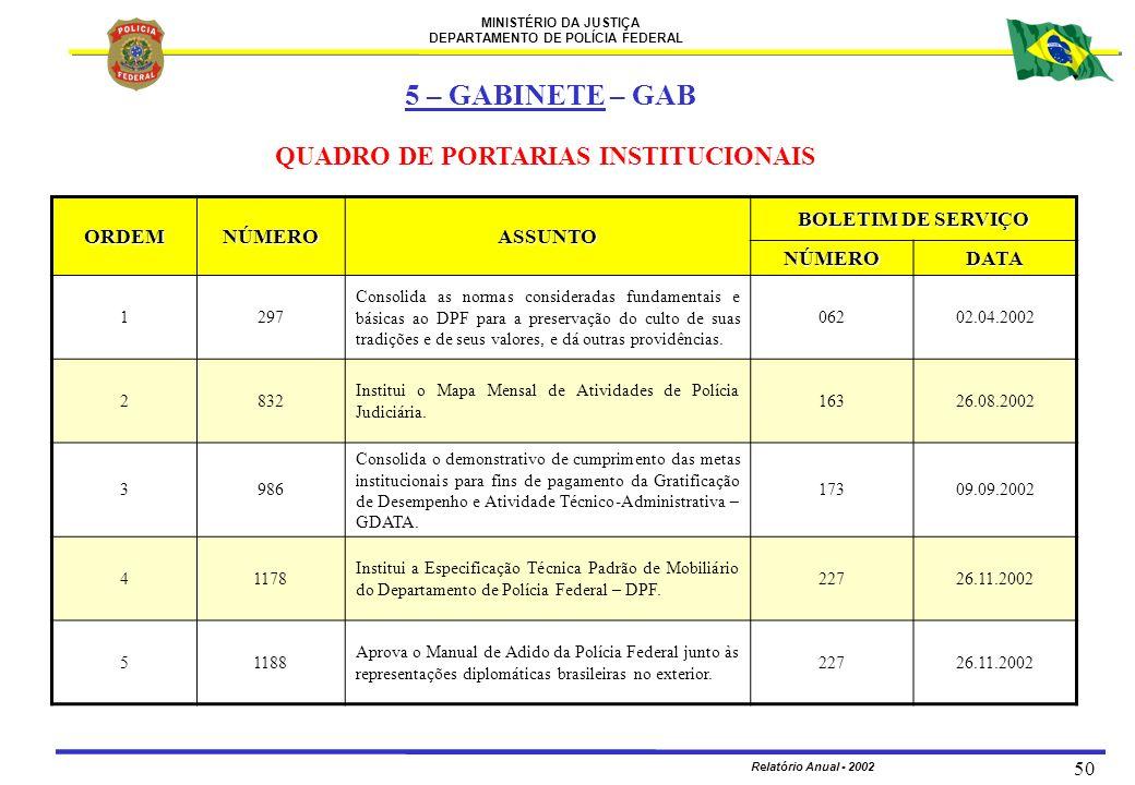 5 – GABINETE – GAB QUADRO DE PORTARIAS INSTITUCIONAIS ORDEM NÚMERO